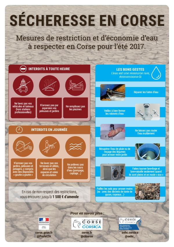 Restrictions d'usage de l'eau : mesures à suivre